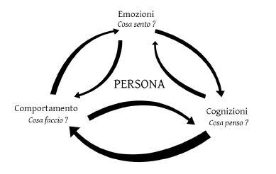La Terapia Cognitivo-Comportamentale: caratteristiche